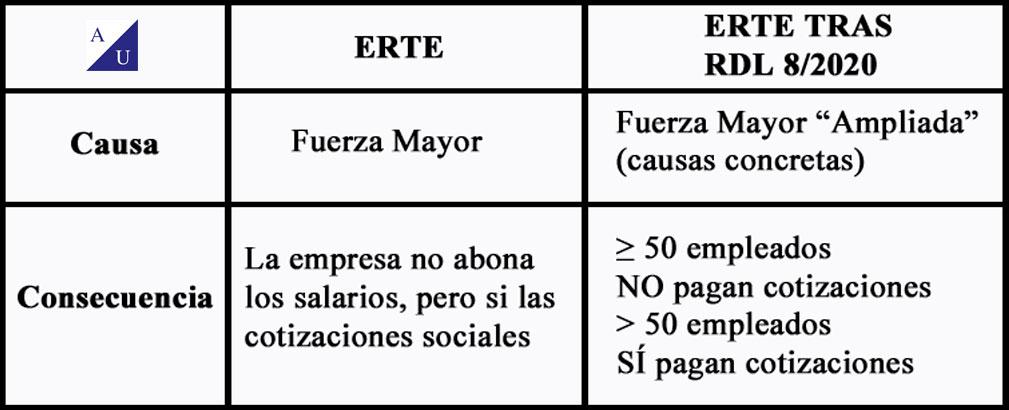 Tabla resumen ERTE vs ERTE tras el Real decreto Ley 8/2020