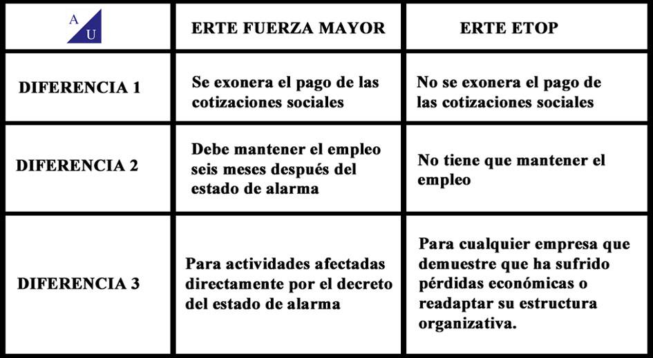 Imagen Tabla resumen de la publicación del blog, ERTE fuerza mayor vs ERTE ETOP.